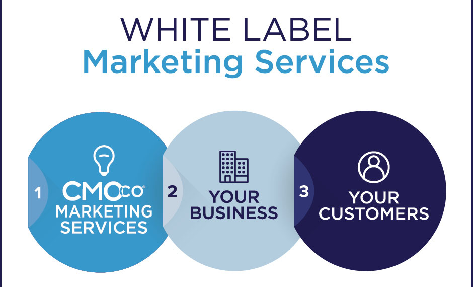 CMOco offers white label marketing services in addition to our regular marketing services.