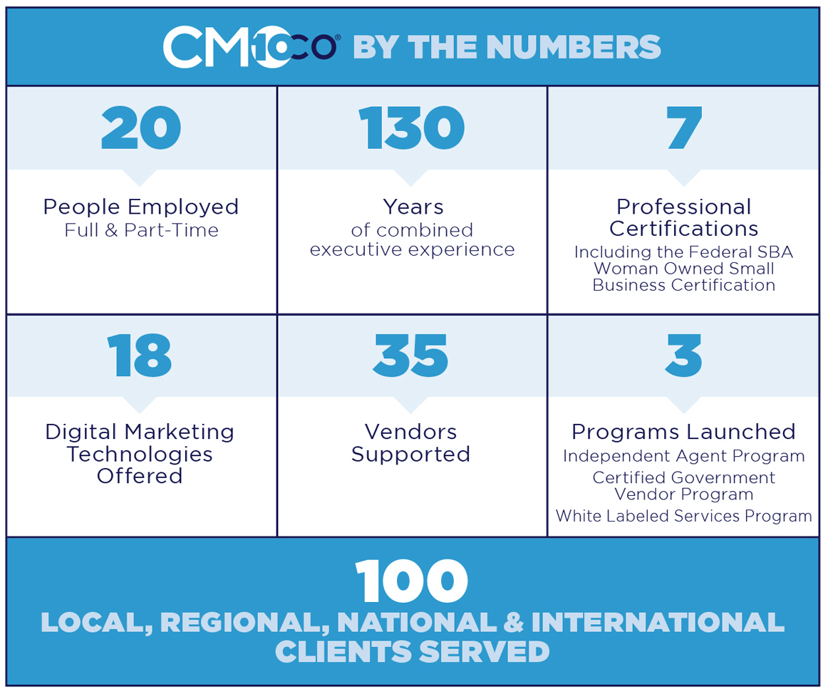 CMOco has a lot of accomplishments and here are just a few.